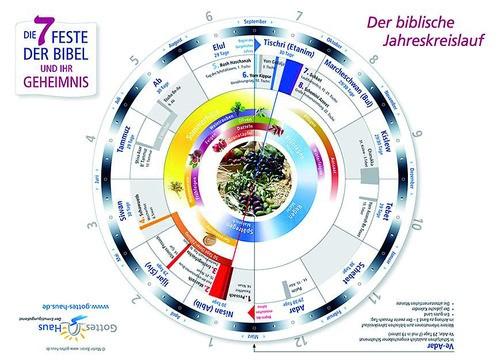 Die 7 Feste der Bibel und ihr Geheimnis - Der biblische Jahreskreislauf (Schaukarte A4)